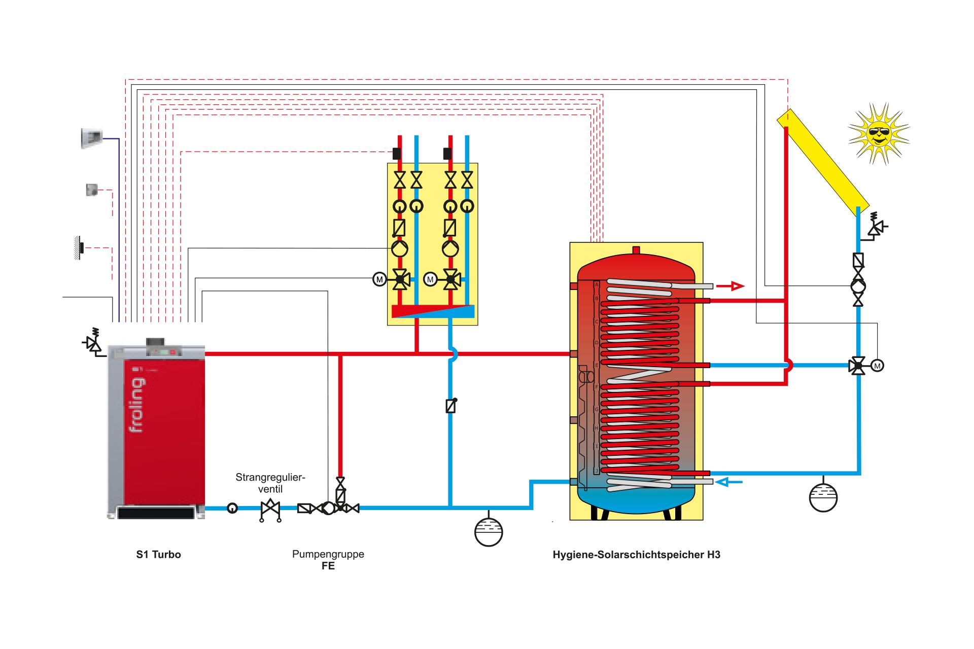 Heizungsanlagen - Das Heizen mit Öl, Gas, Pellets oder Holz